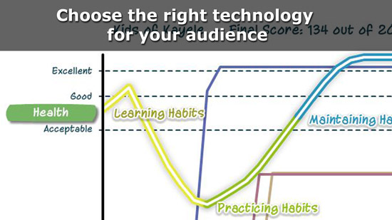 Choose the right Technology for your Audience